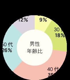 男性年齢比 20代 9% : 30代 18% : 40代 35% : 50代 26% : 60代 12%