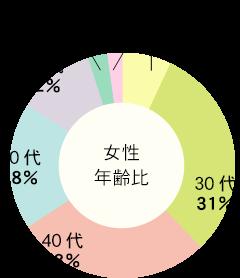 女性年齢比 20代 7% : 30代 31% : 40代 28% : 50代 18% : 60代 11% : 70代 3% : 80代 2%